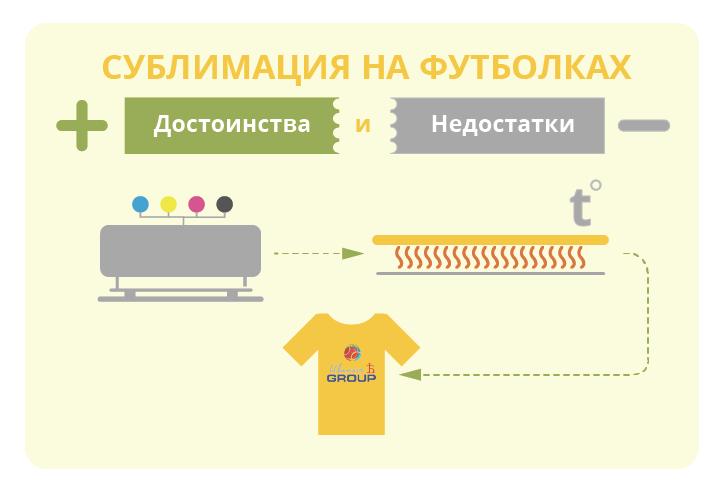 Что такое сублимация на футболках