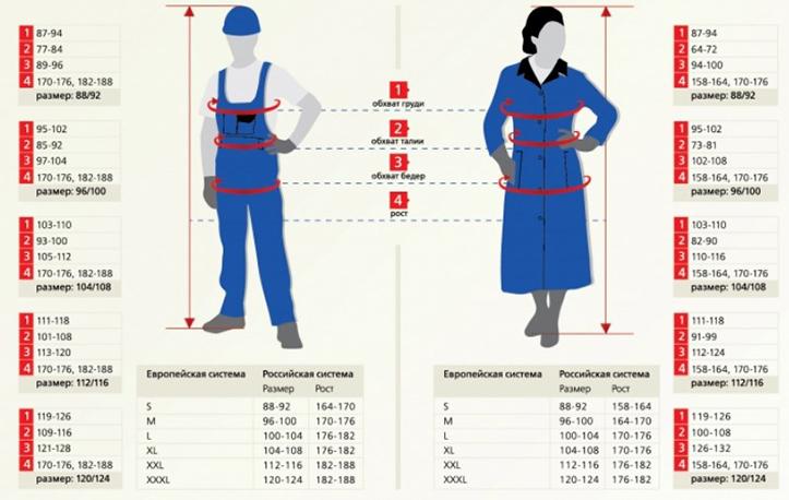 Размер спецодежды – таблица размеров рабочей одежды